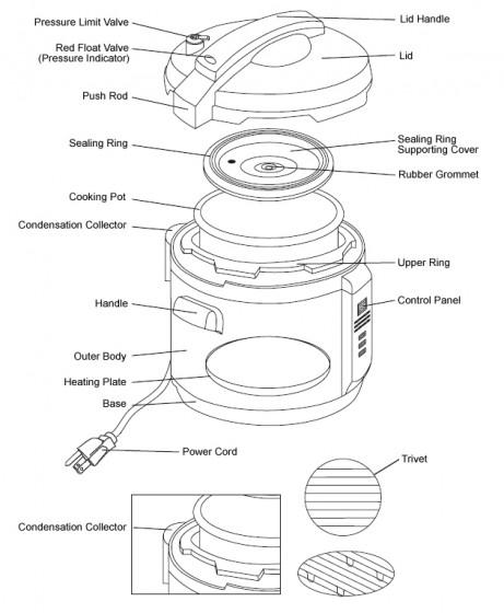 电压力锅的构造2 - www.haigou.org